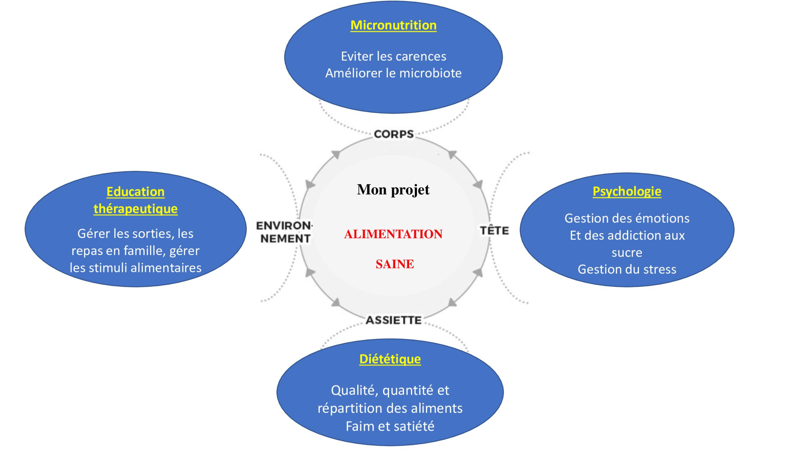 Mon projet d'alimentation saine : La micronutrition, la psychologie, la diététique et l'éducation thérapeutique