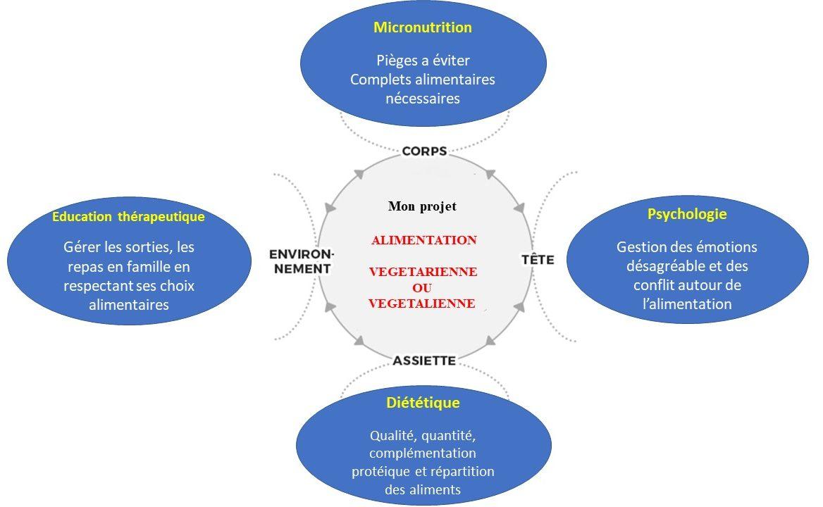 Mon projet concernant : La micronutrition, la psychologie, la diététique et l'éducation thérapeutique